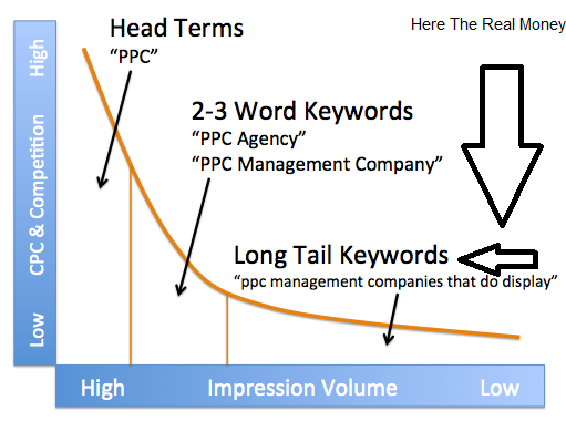 Long-Tail Keywords Graph
